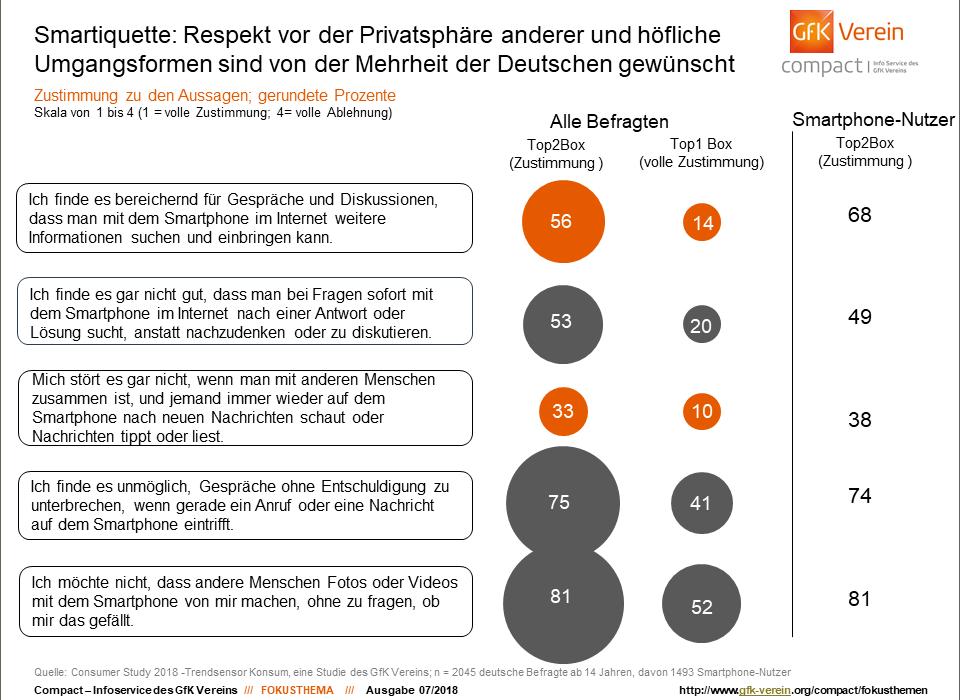 Smartiquette - Respekt vor der Privatsphäre Quelle: Consumer Study 2018 GfK Verein
